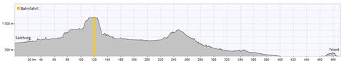Alpe-Adria Radweg Höhenprofil